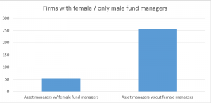 Number of asset management firms employing female fund managers: 52. Those without female fund managers: 255.