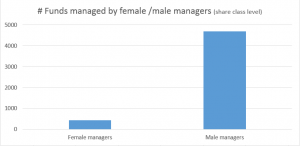 Number of US mutual funds with female fund managers in 2016: 442. Male: 4689.