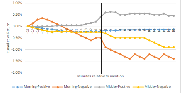 The figure displays the cumulative stock return of stocks mentioned in the morning and midday TV news segment, separately for positive and negative news.