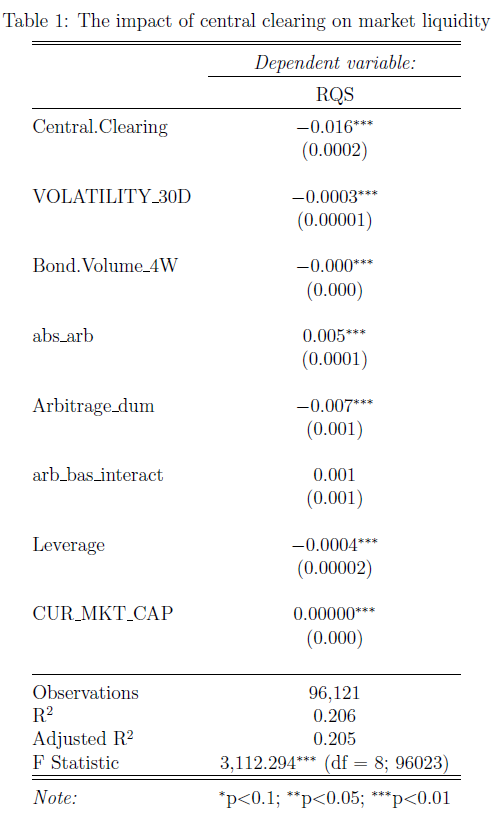 The table displays the results of the OLS regression of CDS market liquidity (measured as the relative bid-ask spread) on an indicator variable that takes on a value of 1 if the CDS contract is eligible for central clearing.
