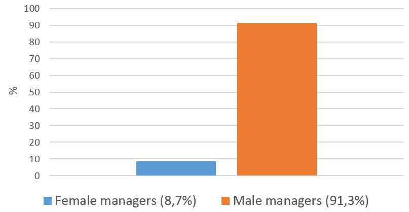 The figure displays the fraction of male and female fund managers for which the first name uniquely corresponds to one gender.