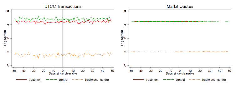 Figure 1: Average transaction price (left panel) and average price quote (right panel) of clearing eligible contracts (red line), clearing ineligible contracts (green line) around the date of central clearing. The yellow line shows the differences between the two groups (taken from Du et al. (2015), p. 27).