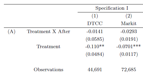 Table 1: Diff-in-diff analysis of the effect of central clearing eligibility on transaction spreads. Source: Du et al. (2015).