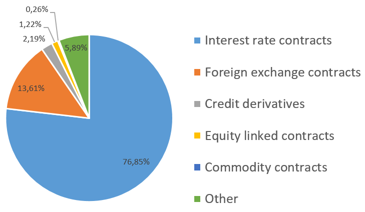 The figure displays the market share of the most frequently traded over-the-counter derivatives.