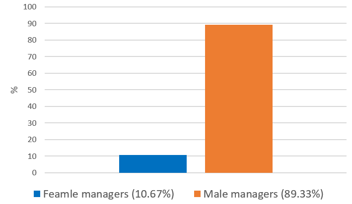 Figure 2: Fund manager gender of identified managers (Source: CRSP database, SSA, own calculation).