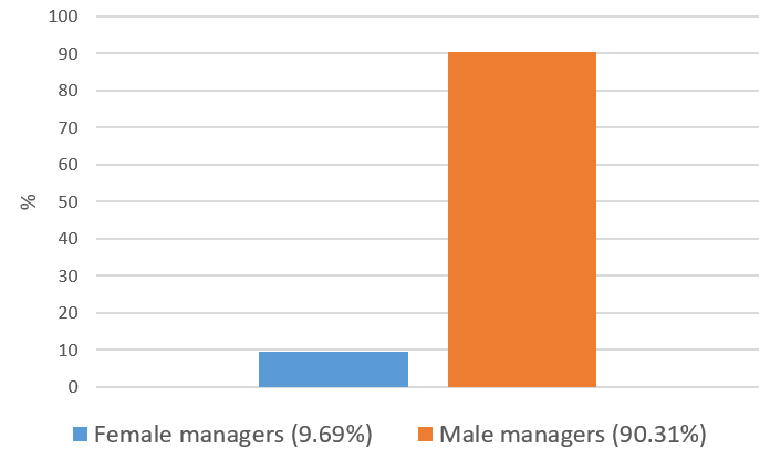 Figure 3: Fund manager gender of final sample (Source: CRSP, SSA, own calculation).
