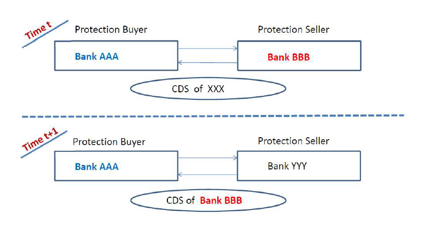 The figure illustrates banks' counterparty risk mitigation after buying protection via a CDS.