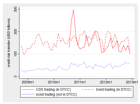 The figure displays the trading volume in CDS (red solid line) and bonds (red dashed line) for companies included in the DTCC report on CDS trading activity.