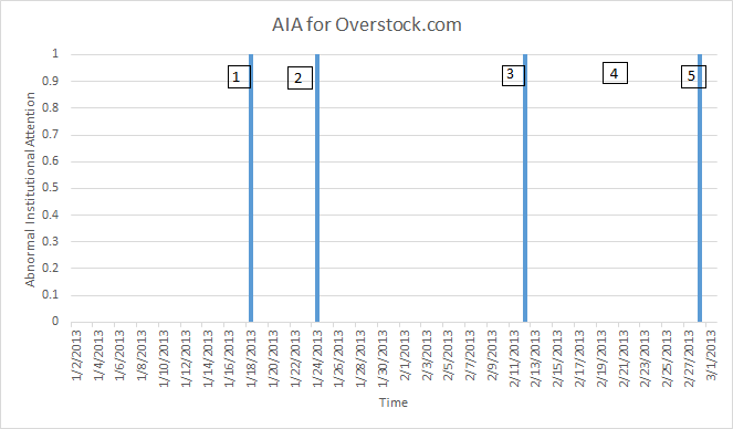 The figure displays the timeline of Abnormal Investor Attention for Overstock, Inc.