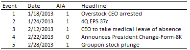 The figure displays the timeline of events affecting the Overstock, Inc.