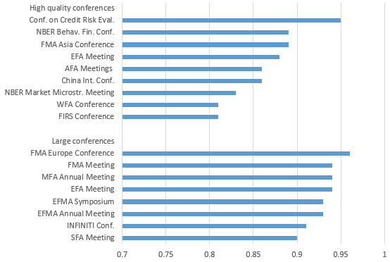 Figure 1: Fraction of presenters not associated with one of the top 3 represented universities