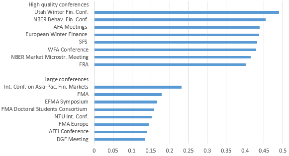 Figure 2: Fraction of papers subsequently published in an A-ranked journal, weighted by openness