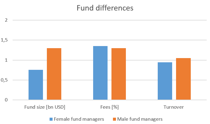 The figure displays the average characteristics (size, fees, and turnover) for female and male-managed mutual funds.